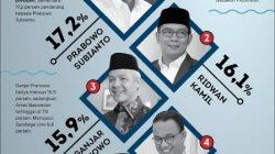 Survei Capres 2024 Dialog Tawar Menawar Kandidat-Parpol